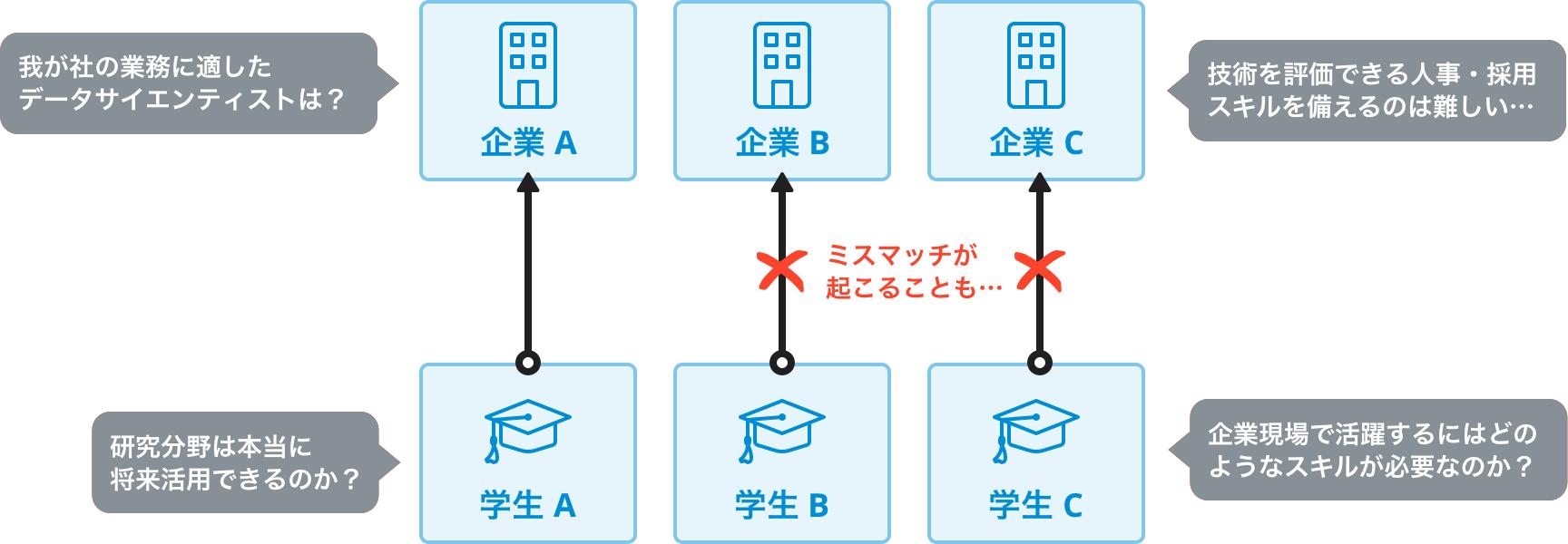 データサイエンティスト採用における問題点の図