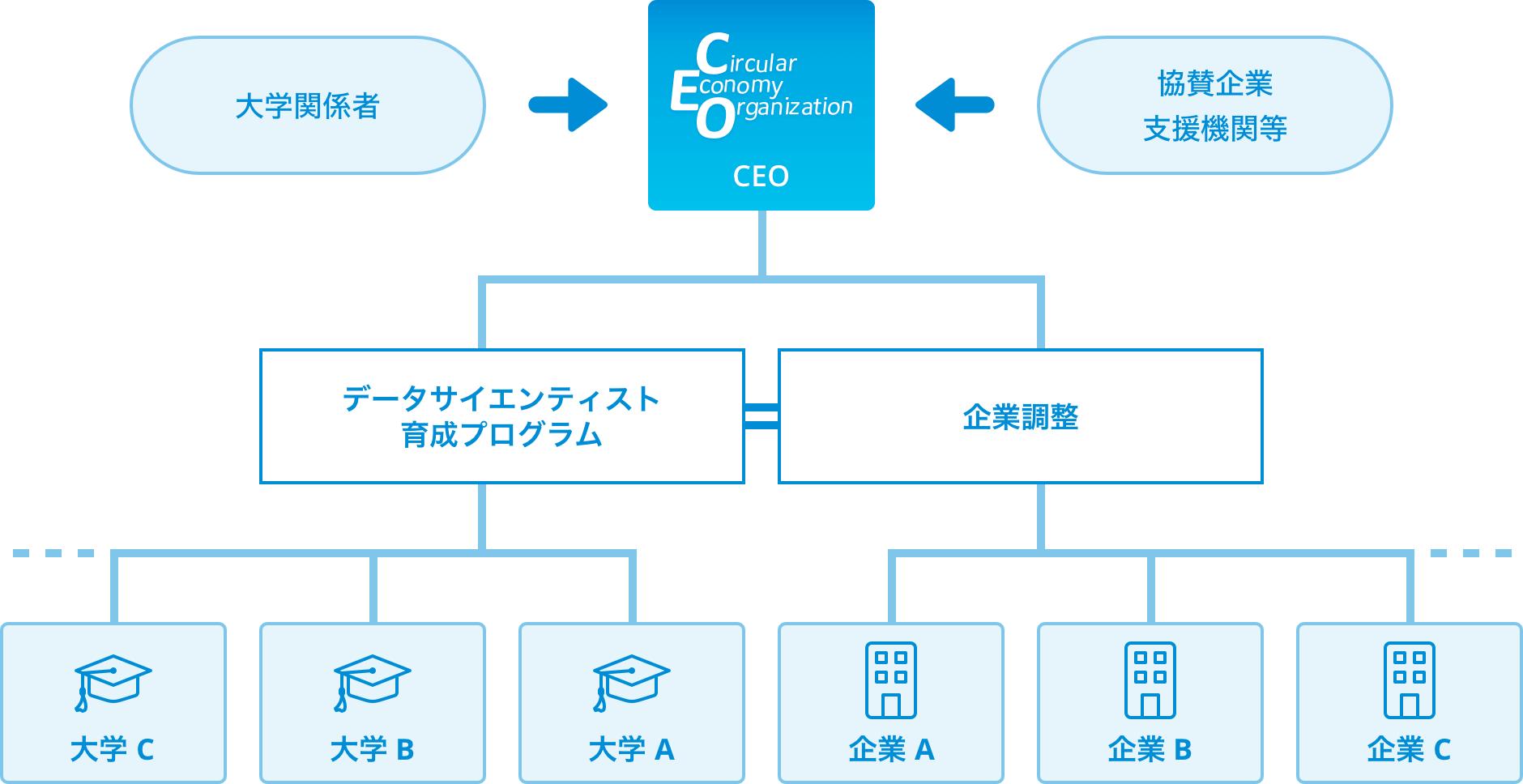 実施体制の図