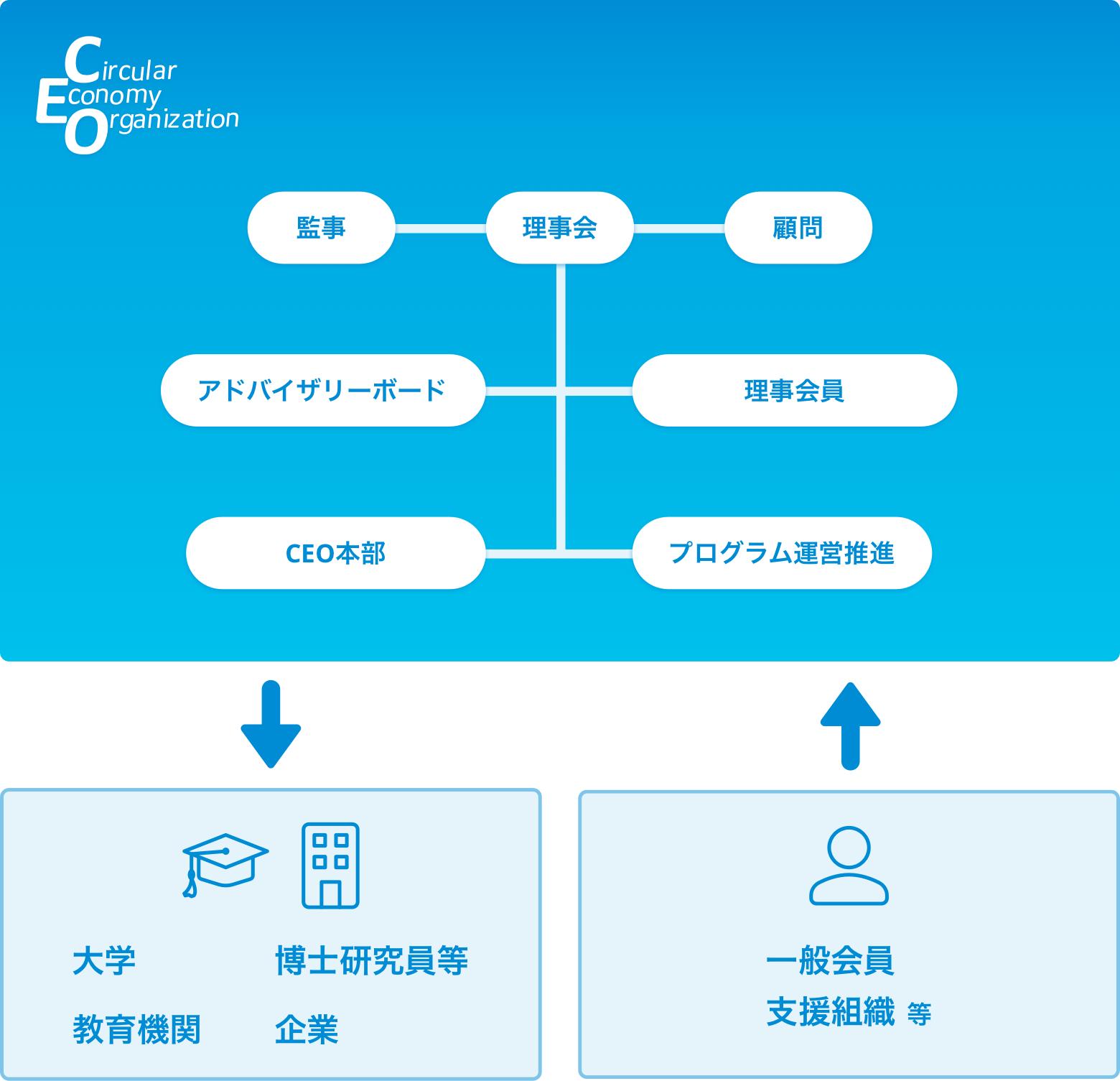 CEO組織図